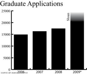 Aplicaciones a maestrías y doctorados en el MIT